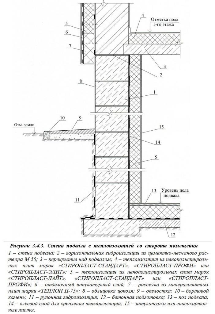 Армирование пенопласта, внутреннее утепление стен и гидроизоляция